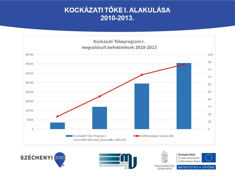 KOCKÁZATI TŐKE I. ALAKULÁSA 2010-2013.