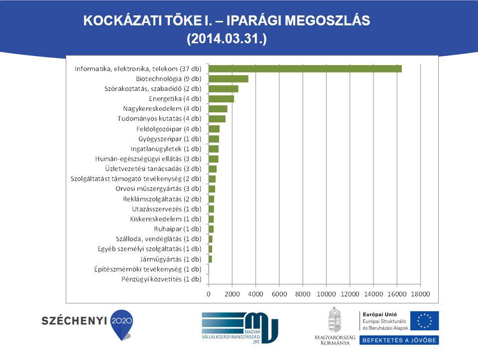 KOCKÁZATI TŐKE I. – IPARÁGI MEGOSZLÁS (2014.03.31.)