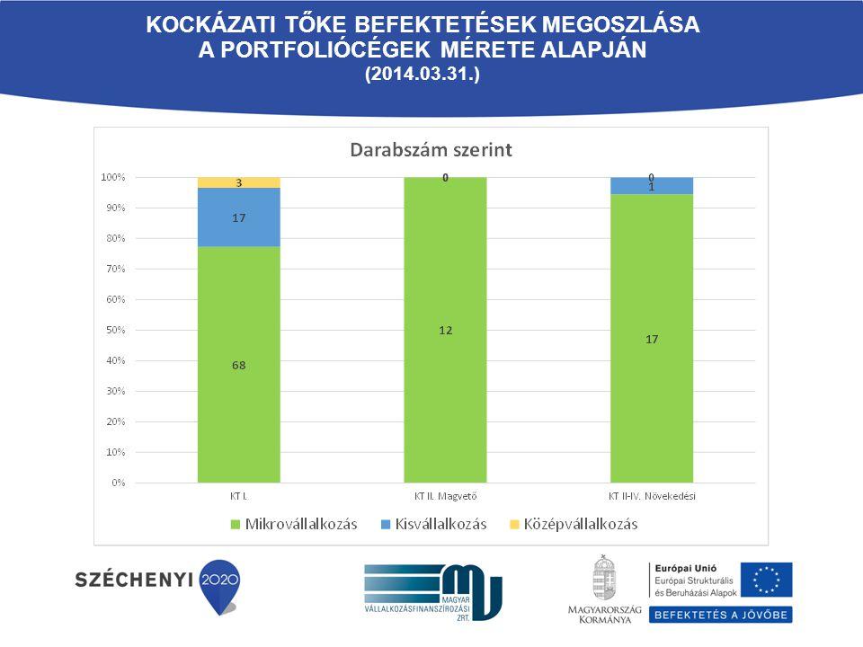 KOCKÁZATI TŐKE BEFEKTETÉSEK MEGOSZLÁSA A PORTFOLIÓCÉGEK MÉRETE ALAPJÁN (2014.03.31.)