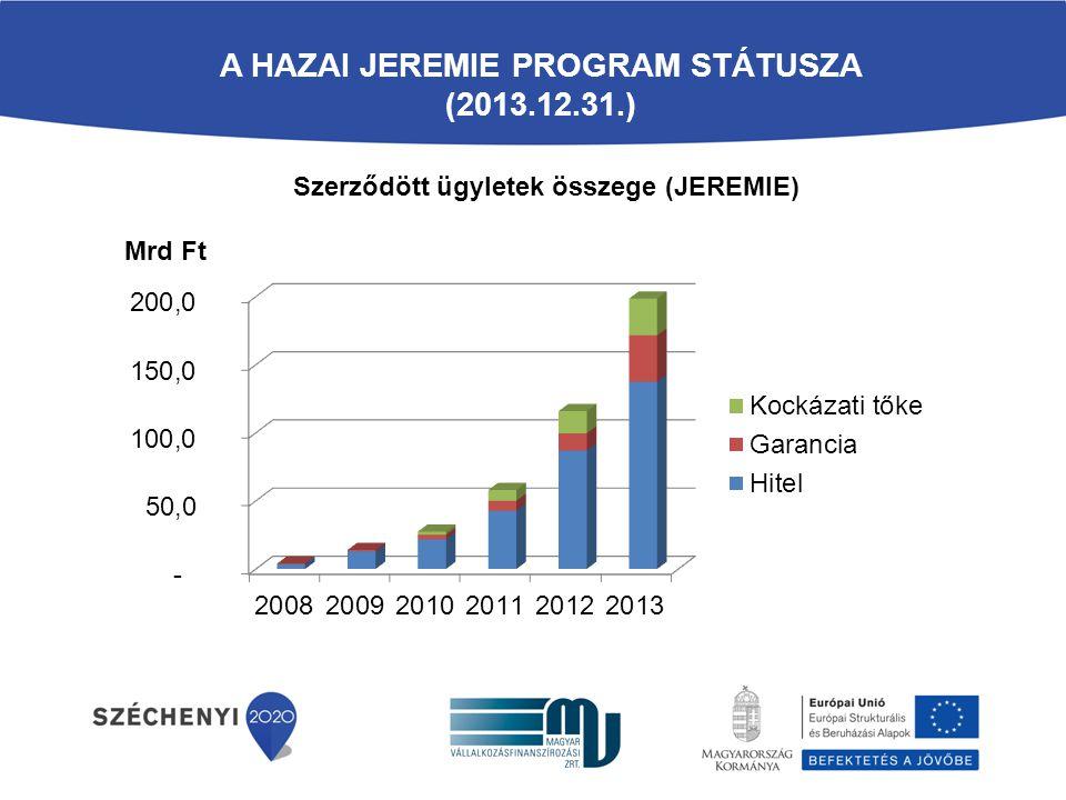 A HAZAI JEREMIE PROGRAM STÁTUSZA (2013.12.31.) Szerződött ügyletek összege (JEREMIE) Mrd Ft