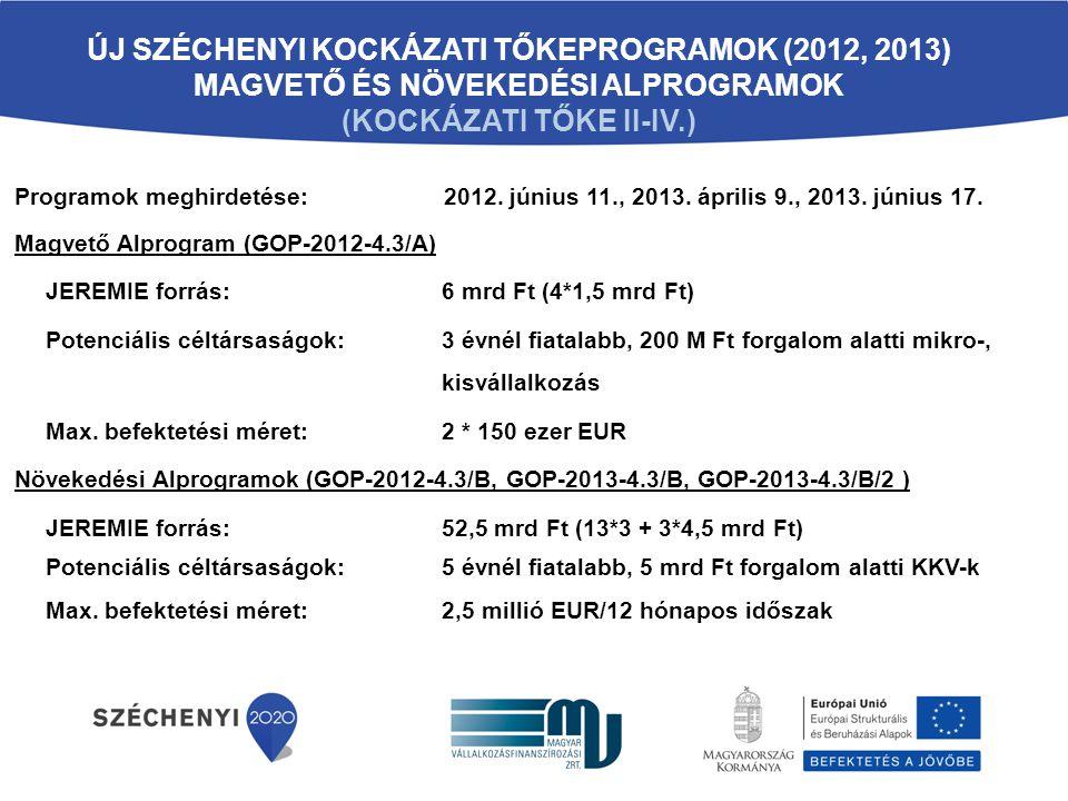 A KOCKÁZATI TŐKE PROGRAMOK EDDIGI EREDMÉNYEI (2014.03.31.)  Uniós forrásokból finanszírozott kockázati tőkeprogram elsőként az EU tagországok közül  Intézményesített (PSZÁF/MNB) kockázati tőkepiac megteremtése Magyarországon  Tőkealapok száma: 23 Közös Növekedési Alap, 4 Közös Magvető Alap, 1 Co-investment Alap  Kihelyezendő forrás: az alapok jegyzett tőkéjének min.