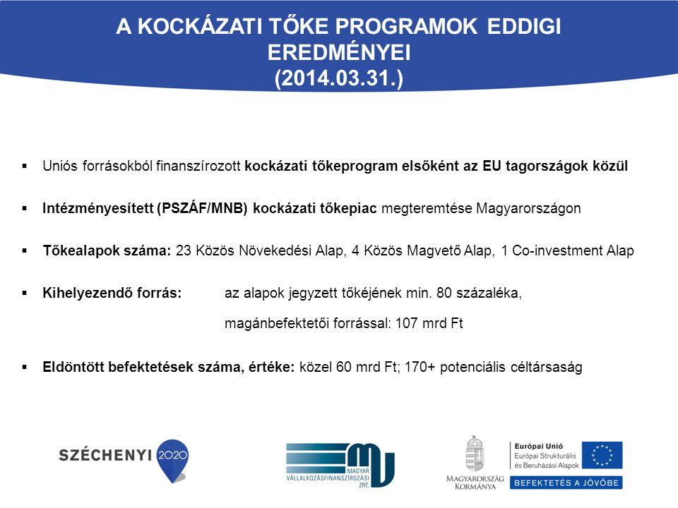 A KOCKÁZATI TŐKE PROGRAMOK EDDIGI EREDMÉNYEI (2014.03.31.)  Uniós forrásokból finanszírozott kockázati tőkeprogram elsőként az EU tagországok közül 