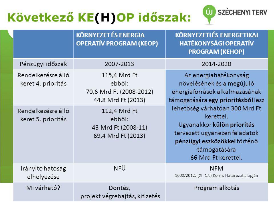 Következő KE(H)OP időszak: KÖRNYEZET ÉS ENERGIA OPERATÍV PROGRAM (KEOP) KÖRNYEZETI ÉS ENERGETIKAI HATÉKONYSÁGI OPERATÍV PROGRAM (KEHOP) Pénzügyi idősz