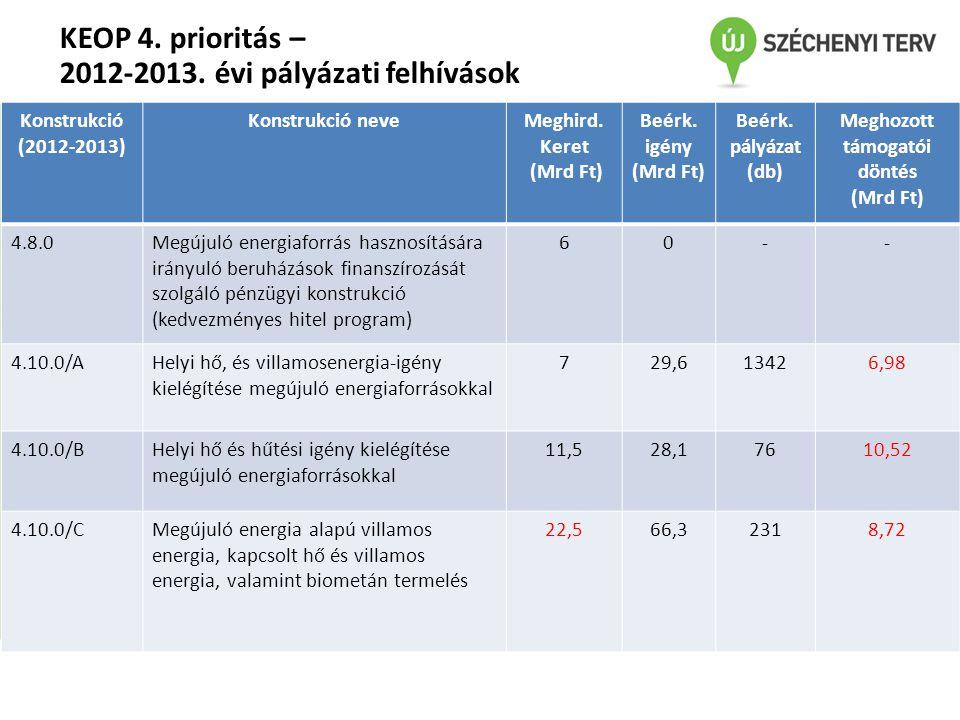 KEOP 4. prioritás – 2012-2013. évi pályázati felhívások Konstrukció (2012-2013) Konstrukció neveMeghird. Keret (Mrd Ft) Beérk. igény (Mrd Ft) Beérk. p