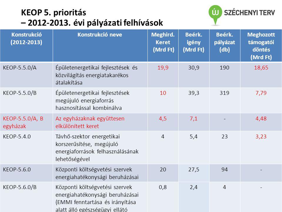 KEOP 5. prioritás – 2012-2013. évi pályázati felhívások Konstrukció (2012-2013) Konstrukció neveMeghird. Keret (Mrd Ft) Beérk. igény (Mrd Ft) Beérk. p