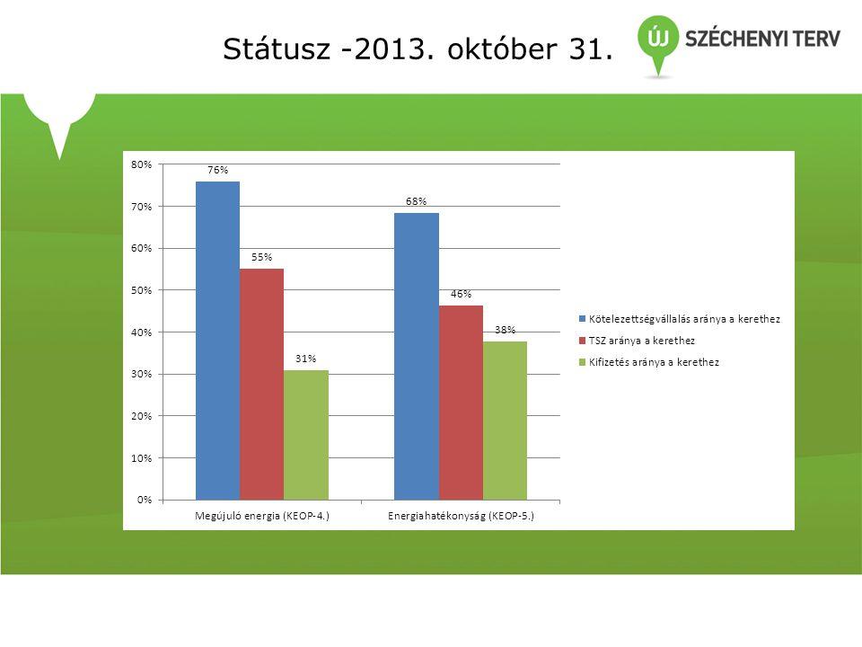 Környezeti és Energiahatékonysági Operatív Program - KEHOP • PRIORITÁSI TENGELY 5.
