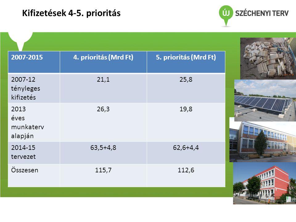 Kifizetések 4-5. prioritás 2007-20154. prioritás (Mrd Ft)5. prioritás (Mrd Ft) 2007-12 tényleges kifizetés 21,125,8 2013 éves munkaterv alapján 26,319