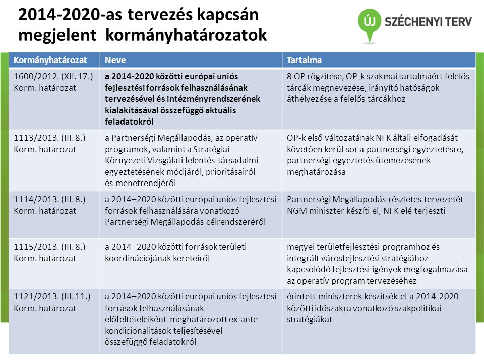 2014-2020-as tervezés kapcsán megjelent kormányhatározatok KormányhatározatNeveTartalma 1600/2012. (XII. 17.) Korm. határozat a 2014-2020 közötti euró