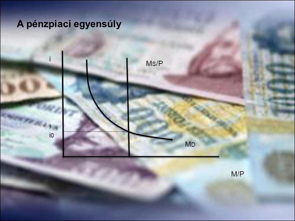 A pénzpiaci egyensúly i M/P MDMD M S /P i0i0