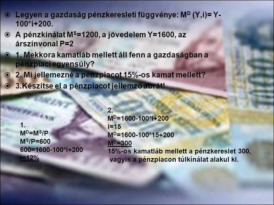  Legyen a gazdaság pénzkeresleti függvénye: M D (Y,i)= Y- 100*i+200.  A pénzkínálat M S =1200, a jövedelem Y=1600, az árszínvonal P=2  1. Mekkora k