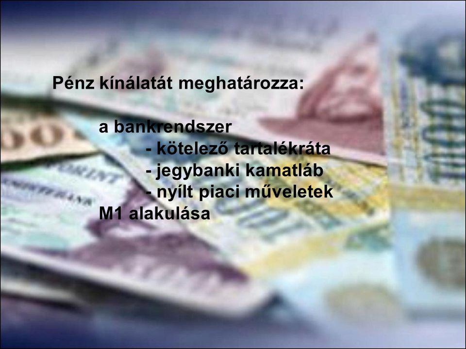 Pénzkereslet: Tranzakciós pénzkereslet M D = M/P (az a pénzösszeg, amelyet a gazdasági szereplők az adásvételek folyamatos lebonyolítása érdekében igényelnek) nagyságát meghatározó tényezők: kibocsátás nagysága árszínvonal árucsere forgalom gyorsasága