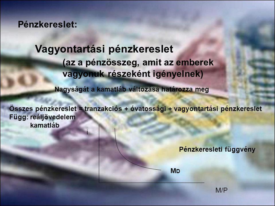 Pénzkereslet: Vagyontartási pénzkereslet (az a pénzösszeg, amit az emberek vagyonuk részeként igényelnek) Nagyságát a kamatláb változása határozza meg