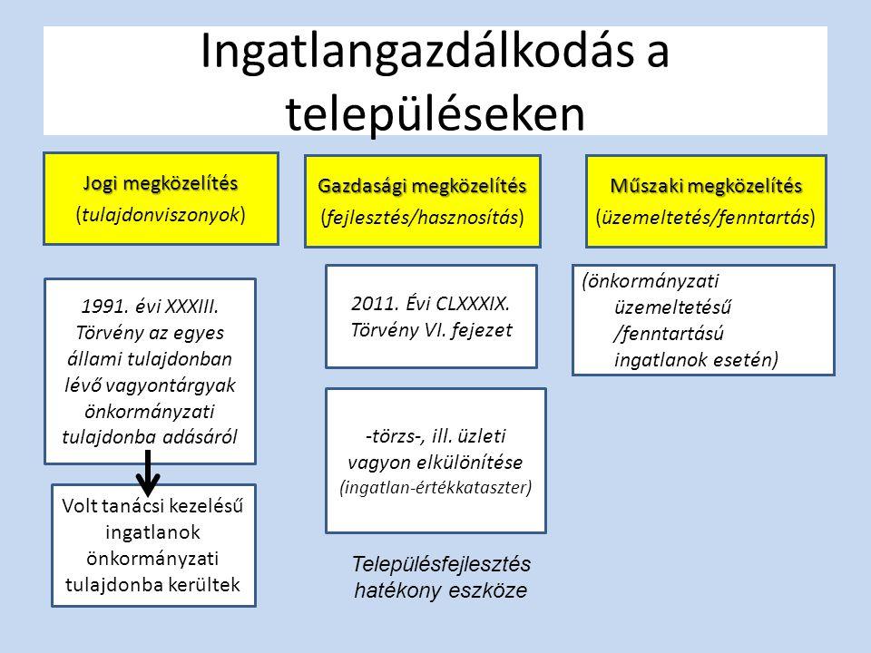 Ingatlangazdálkodás a településeken Gazdasági megközelítés (fejlesztés/hasznosítás) Műszaki megközelítés (üzemeltetés/fenntartás) 1991. évi XXXIII. Tö