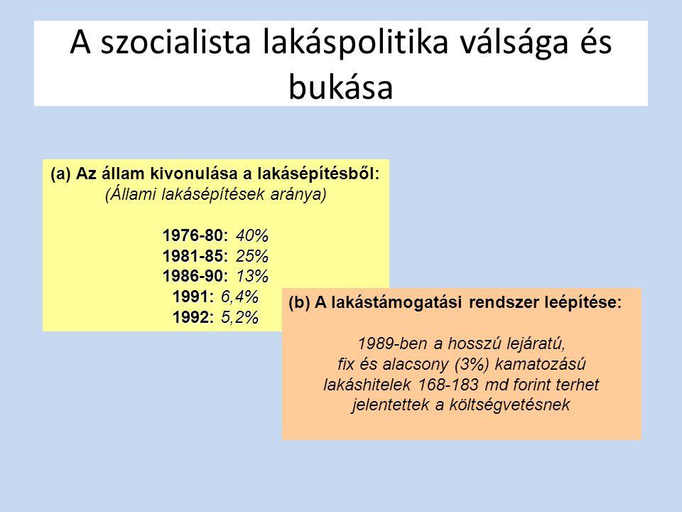 A szocialista lakáspolitika válsága és bukása (a)Az állam kivonulása a lakásépítésből: (Állami lakásépítések aránya) 1976-80: 40% 1981-85: 25% 1986-90