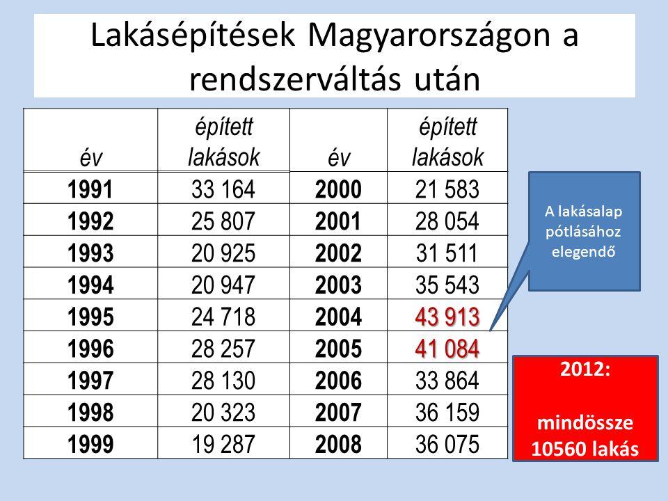 Lakásépítések Magyarországon a rendszerváltás után év épített lakásokév épített lakások 1991 33 164 2000 21 583 1992 25 807 2001 28 054 1993 20 925 20