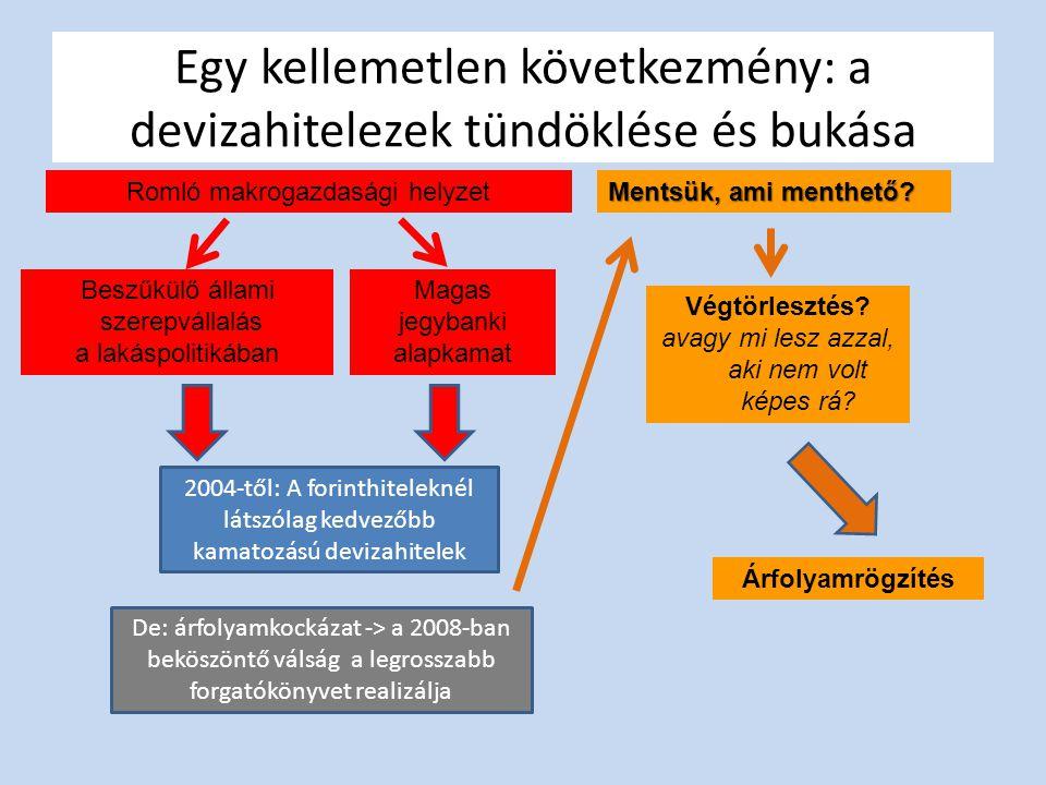 Egy kellemetlen következmény: a devizahitelezek tündöklése és bukása Romló makrogazdasági helyzet Beszűkülő állami szerepvállalás a lakáspolitikában 2