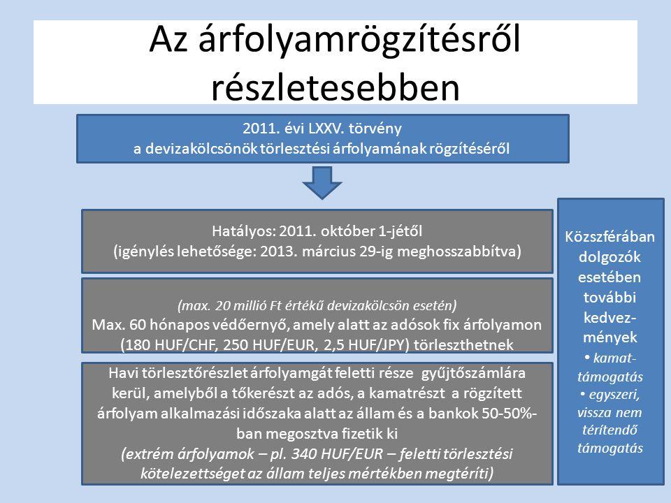 Az árfolyamrögzítésről részletesebben 2011. évi LXXV. törvény a devizakölcsönök törlesztési árfolyamának rögzítéséről Hatályos: 2011. október 1-jétől