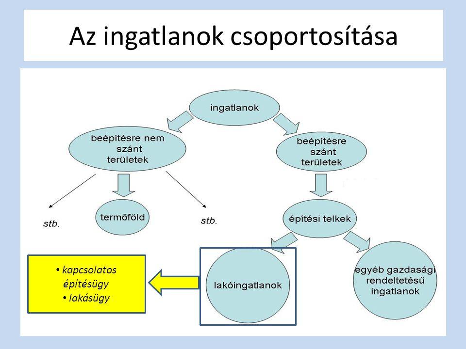 Ingatlangazdálkodás a településeken Gazdasági megközelítés (fejlesztés/hasznosítás) Műszaki megközelítés (üzemeltetés/fenntartás) 1991.