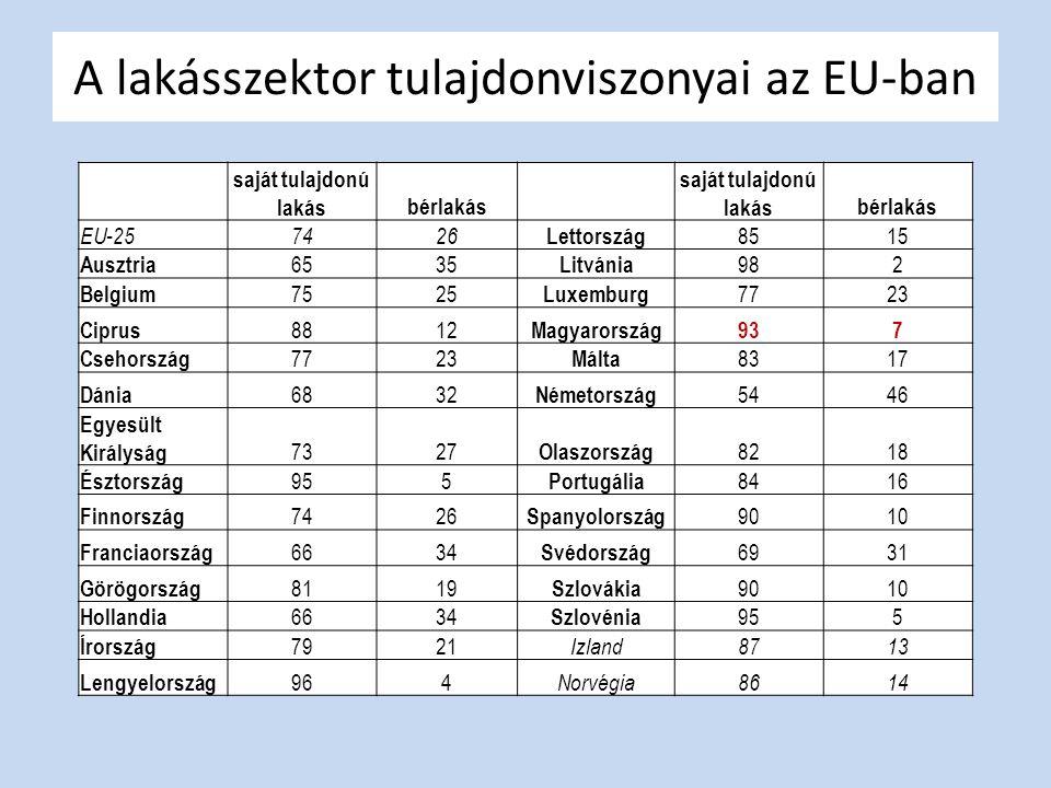 A lakásszektor tulajdonviszonyai az EU-ban saját tulajdonú lakásbérlakás saját tulajdonú lakásbérlakás EU-257426 Lettország 8515 Ausztria 6535 Litváni
