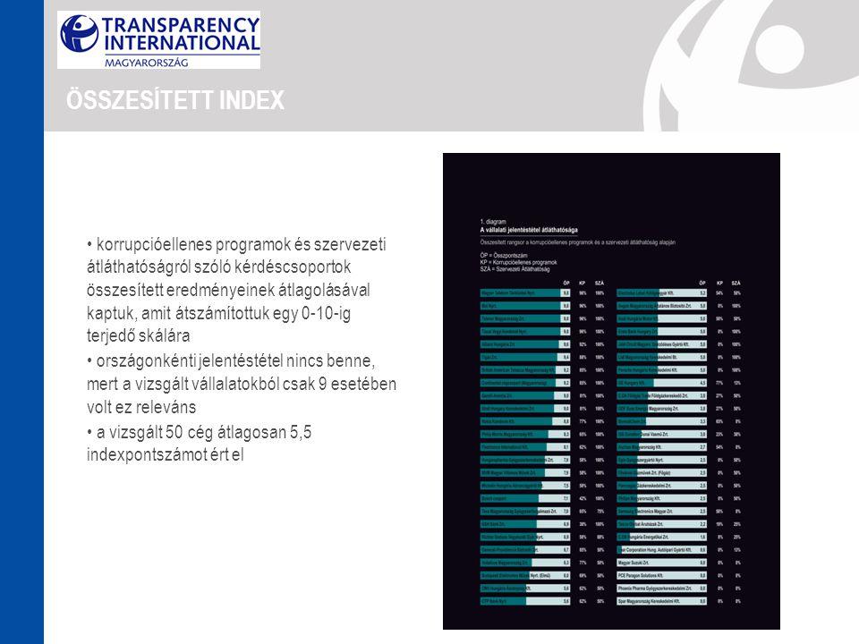 ÖSSZESÍTETT INDEX • korrupcióellenes programok és szervezeti átláthatóságról szóló kérdéscsoportok összesített eredményeinek átlagolásával kaptuk, amit átszámítottuk egy 0-10-ig terjedő skálára • országonkénti jelentéstétel nincs benne, mert a vizsgált vállalatokból csak 9 esetében volt ez releváns • a vizsgált 50 cég átlagosan 5,5 indexpontszámot ért el