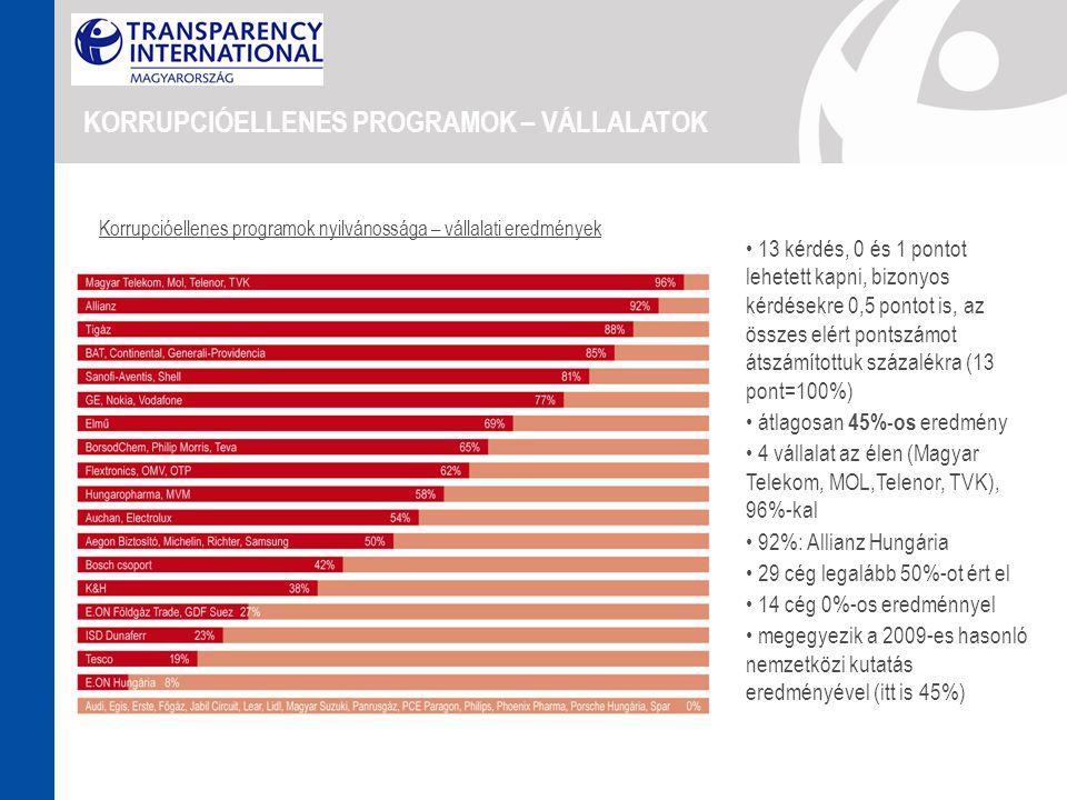 KORRUPCIÓELLENES PROGRAMOK – VÁLLALATOK • 13 kérdés, 0 és 1 pontot lehetett kapni, bizonyos kérdésekre 0,5 pontot is, az összes elért pontszámot átszámítottuk százalékra (13 pont=100%) • átlagosan 45%-os eredmény • 4 vállalat az élen (Magyar Telekom, MOL,Telenor, TVK), 96%-kal • 92%: Allianz Hungária • 29 cég legalább 50%-ot ért el • 14 cég 0%-os eredménnyel • megegyezik a 2009-es hasonló nemzetközi kutatás eredményével (itt is 45%) Korrupcióellenes programok nyilvánossága – vállalati eredmények