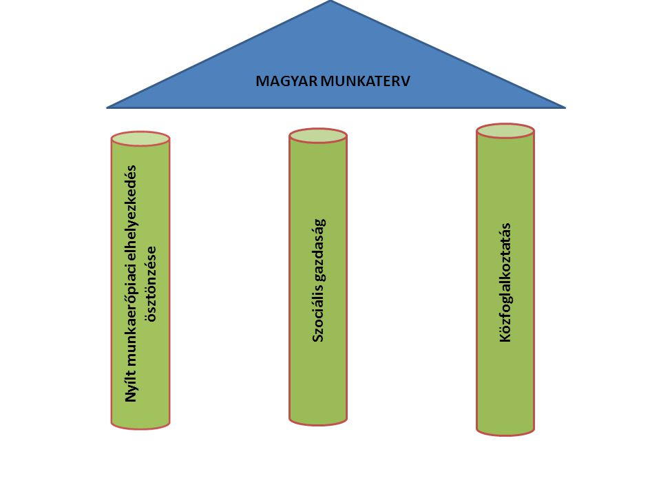 Nyílt munkaerőpiaci elhelyezkedés ösztönzése Szociális gazdaság Közfoglalkoztatás MAGYAR MUNKATERV