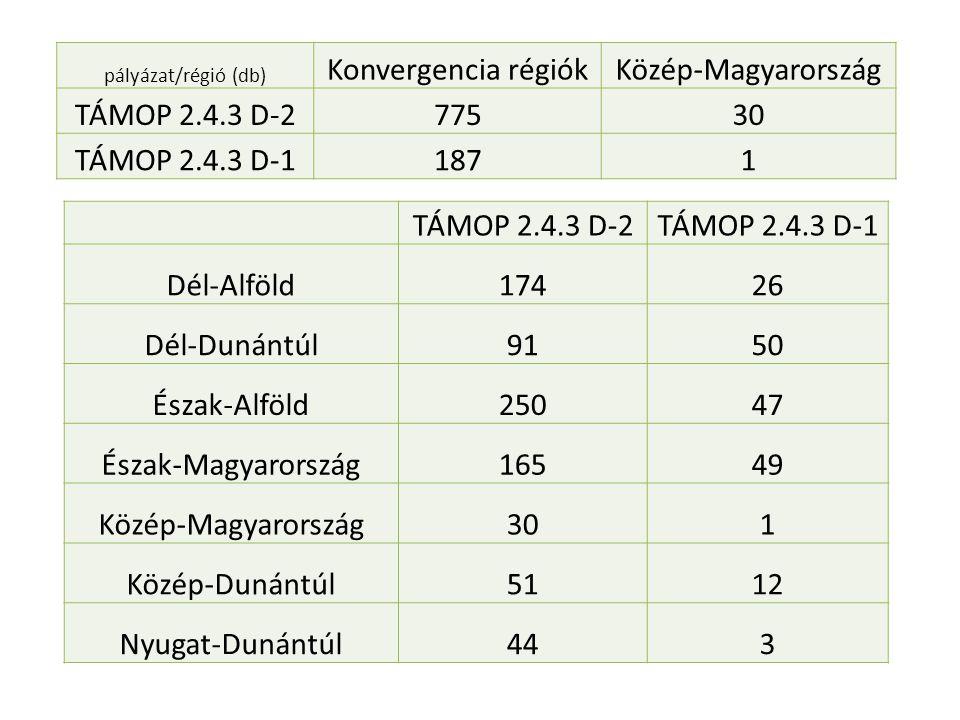 pályázat/régió (db) Konvergencia régiókKözép-Magyarország TÁMOP 2.4.3 D-277530 TÁMOP 2.4.3 D-11871 TÁMOP 2.4.3 D-2TÁMOP 2.4.3 D-1 Dél-Alföld17426 Dél-Dunántúl9150 Észak-Alföld25047 Észak-Magyarország16549 Közép-Magyarország301 Közép-Dunántúl5112 Nyugat-Dunántúl443