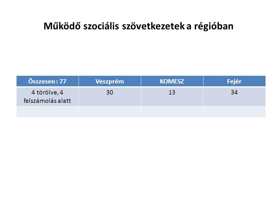 Működő szociális szövetkezetek a régióban Összesen : 77VeszprémKOMESZFejér 4 törölve, 4 felszámolás alatt 301334