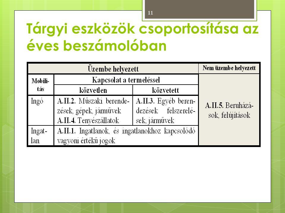 Tárgyi eszközök csoportosítása az éves beszámolóban 11