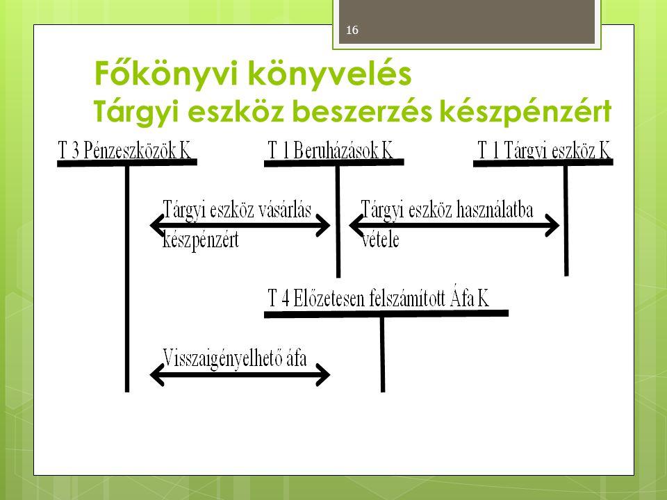 Főkönyvi könyvelés Tárgyi eszköz beszerzés készpénzért 16