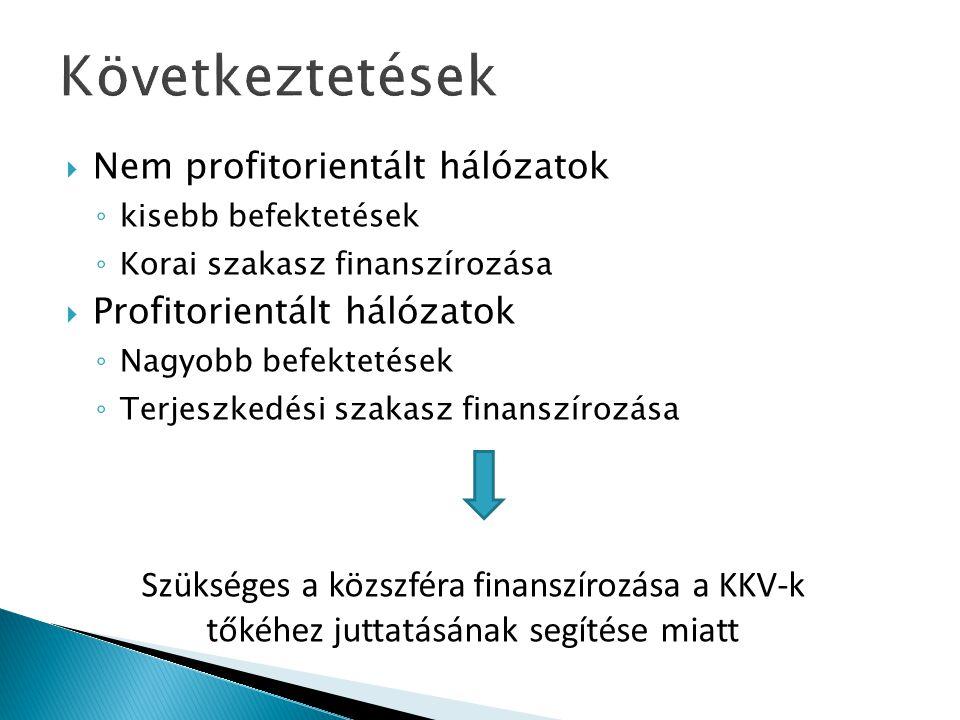 Következtetések  Nem profitorientált hálózatok ◦ kisebb befektetések ◦ Korai szakasz finanszírozása  Profitorientált hálózatok ◦ Nagyobb befektetése
