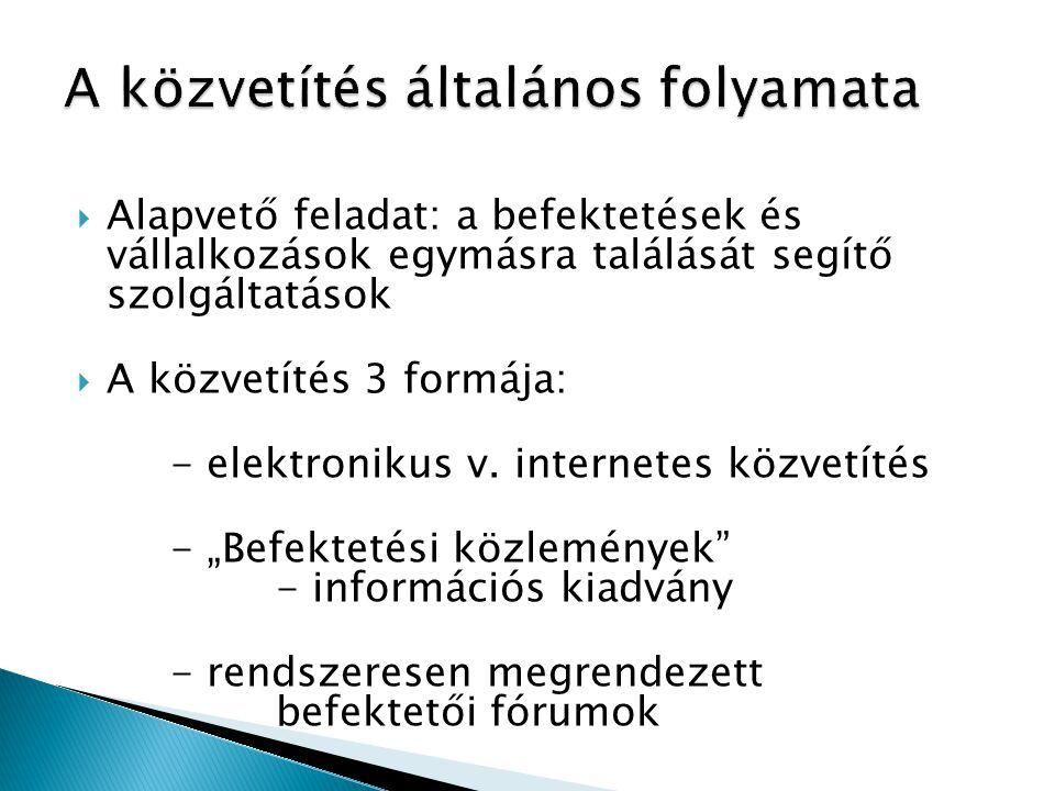  Alapvető feladat: a befektetések és vállalkozások egymásra találását segítő szolgáltatások  A közvetítés 3 formája: - elektronikus v. internetes kö