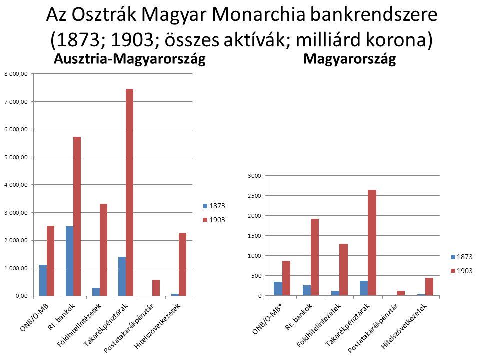 Az Osztrák Magyar Monarchia bankrendszere (1873; 1903; összes aktívák; milliárd korona) Ausztria-MagyarországMagyarország