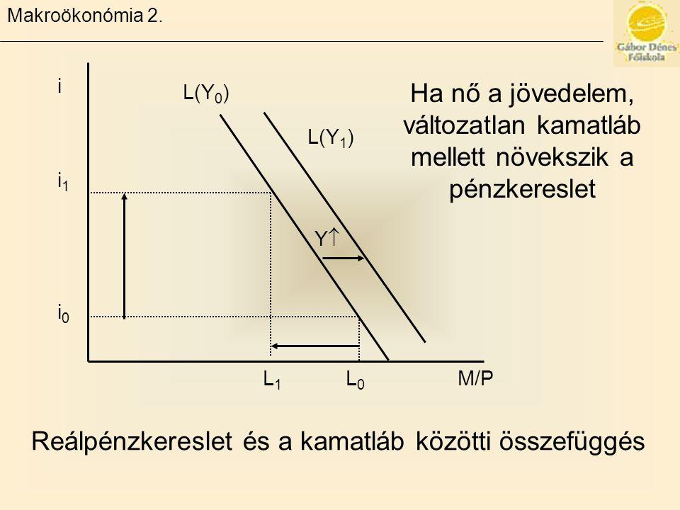 Makroökonómia 2. L 1 L 0 M/P YY L(Y 1 ) L(Y 0 ) i i1i1 i0i0 Reálpénzkereslet és a kamatláb közötti összefüggés Ha nő a jövedelem, változatlan kamatl
