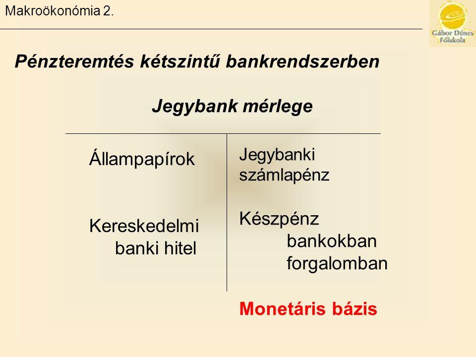 Makroökonómia 2. Pénzteremtés kétszintű bankrendszerben Jegybank mérlege Állampapírok Kereskedelmi banki hitel Jegybanki számlapénz Készpénz bankokban