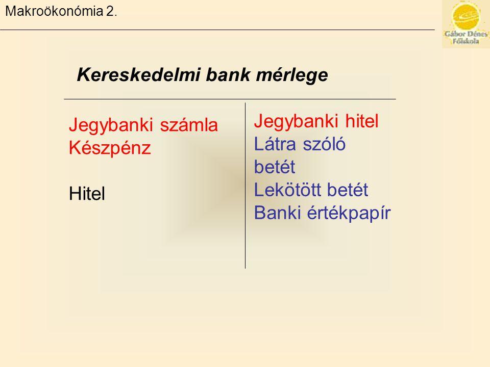 Makroökonómia 2. Kereskedelmi bank mérlege Jegybanki számla Készpénz Hitel Jegybanki hitel Látra szóló betét Lekötött betét Banki értékpapír
