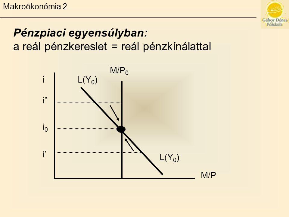 """Makroökonómia 2. Pénzpiaci egyensúlyban: a reál pénzkereslet = reál pénzkínálattal M/P M/P 0 L(Y 0 ) i i""""i"""" i0i0 i'"""