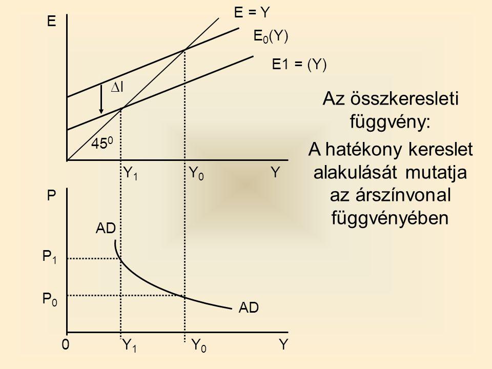 E1 = (Y) Y 1 Y 0 0 Y P0P0 P1P1 AD 45 0 II E E = Y E 0 (Y) AD P Y 1 Y 0 Y Az összkeresleti függvény: A hatékony kereslet alakulását mutatja az árszínvonal függvényében