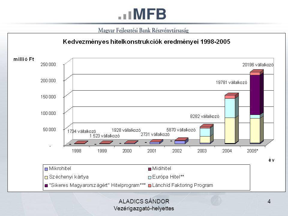 """5 Agrár Fejlesztési Hitelprogram 40 Mrd Ft Bérlakás Hitelprogram 60 Mrd Ft 545 Mrd Ft Önkormányzati Infrastruktúrafejlesztés Hitelprogram 135 Mrd Ft Vállalkozásfejlesztési hitelprogram 310 Mrd Ft 186,9 Mrd Ft hitel 2866 vállalkozás és önkormányzat """" Sikeres Magyarországért Hitelprogramok Szabad keret 353 Mrd Ft"""