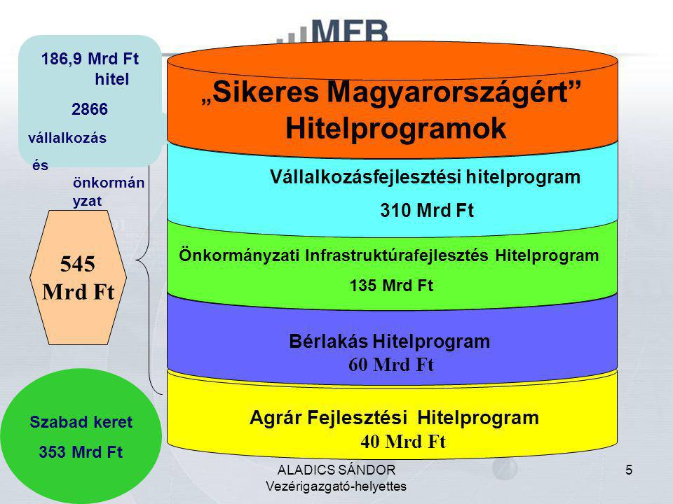 5 Agrár Fejlesztési Hitelprogram 40 Mrd Ft Bérlakás Hitelprogram 60 Mrd Ft 545 Mrd Ft Önkormányzati Infrastruktúrafejlesztés Hitelprogram 135 Mrd Ft V