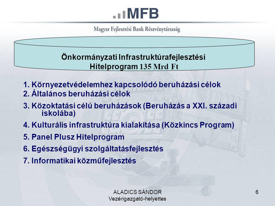 """ALADICS SÁNDOR Vezérigazgató-helyettes 7 """"Sikeres Magyarországért Önkormányzati Infrastruktúrafejlesztési Hitelprogram 1.1."""