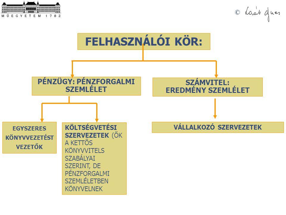 © BEVÉTEL, KIADÁS •BEVÉTEL:  PÉNZBEVÉTEL, vagy  PÉNZFORRÁS • Példák:  Bankszámlánkat, készpénzállományunkat (pénztárunkat) növelő befizetések  Eredménybe beszámító bevételek (t.k.