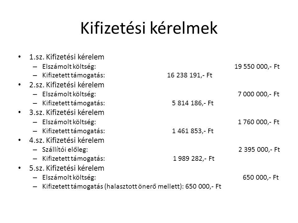 Kifizetési kérelmek • 1.sz. Kifizetési kérelem – Elszámolt költség: 19 550 000,- Ft – Kifizetett támogatás: 16 238 191,- Ft • 2.sz. Kifizetési kérelem