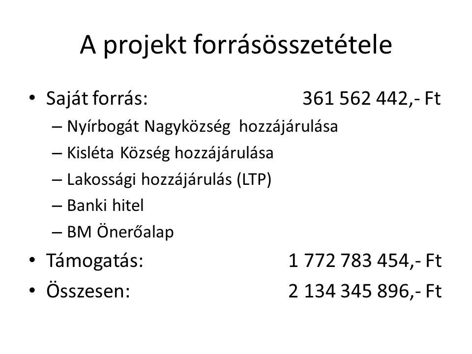 A projekt forrásösszetétele • Saját forrás: 361 562 442,- Ft – Nyírbogát Nagyközség hozzájárulása – Kisléta Község hozzájárulása – Lakossági hozzájáru