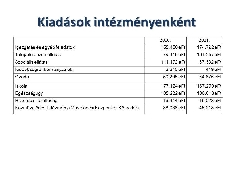 Kiadások intézményenként 2010.2011. Igazgatás és egyéb feladatok155.450 eFt174.792 eFt Település-üzemeltetés79.415 eFt131.257 eFt Szociális ellátás111