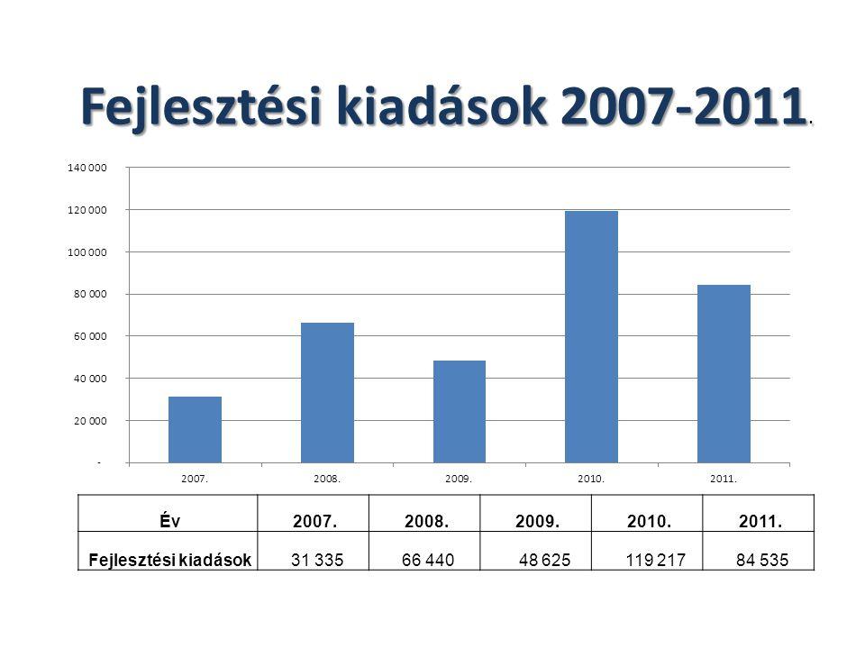 Fejlesztési kiadások 2007-2011. Év 2007. 2008. 2009. 2010. 2011. Fejlesztési kiadások 31 335 66 440 48 625 119 217 84 535