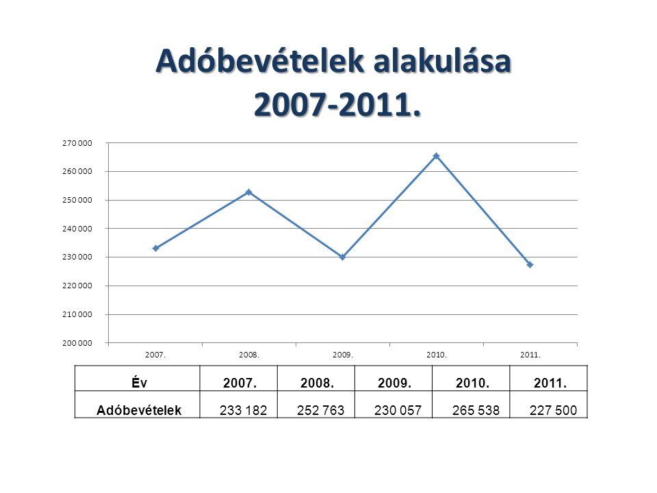 Adóbevételek alakulása 2007-2011. 2007-2011. Év 2007. 2008. 2009. 2010. 2011. Adóbevételek 233 182 252 763 230 057 265 538 227 500
