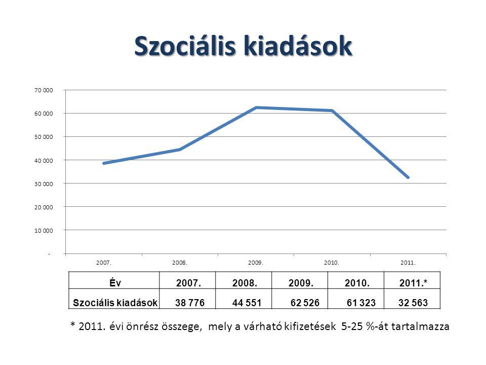 Szociális kiadások Év 2007. 2008. 2009. 2010. 2011.* Szociális kiadások 38 776 44 551 62 526 61 323 32 563 * 2011. évi önrész összege, mely a várható