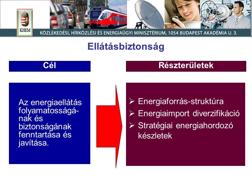 Ellátásbiztonság Az energiaellátás folyamatosságá- nak és biztonságának fenntartása és javítása.