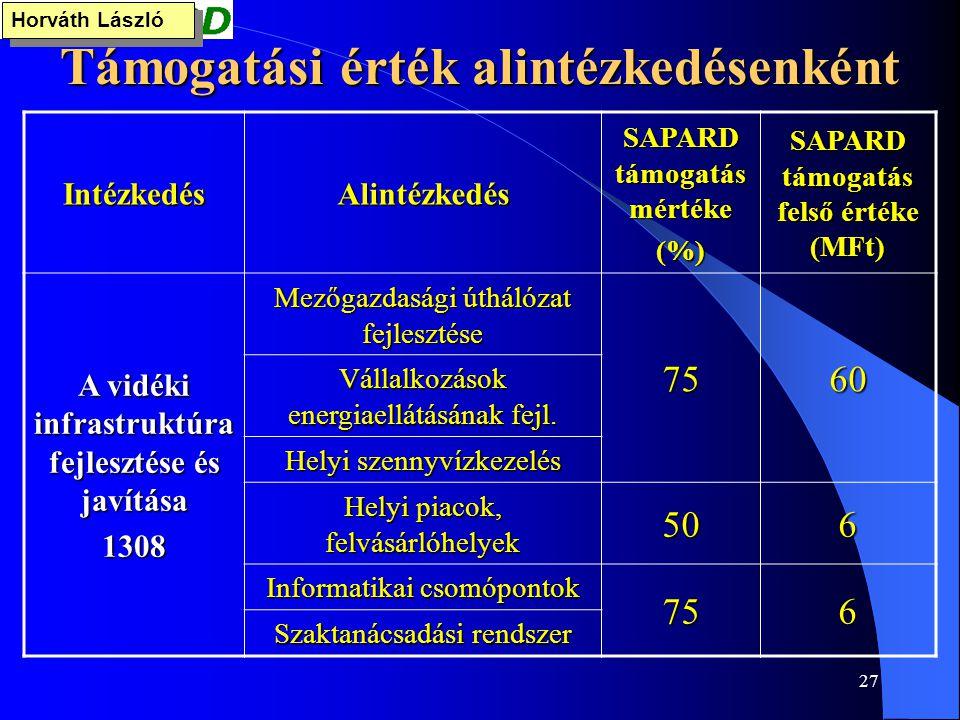 27 Támogatási érték alintézkedésenként IntézkedésAlintézkedés SAPARD támogatás mértéke (%) SAPARD támogatás felső értéke (MFt) A vidéki infrastruktúra
